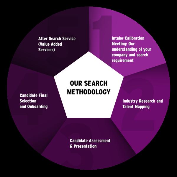 Search Methodology